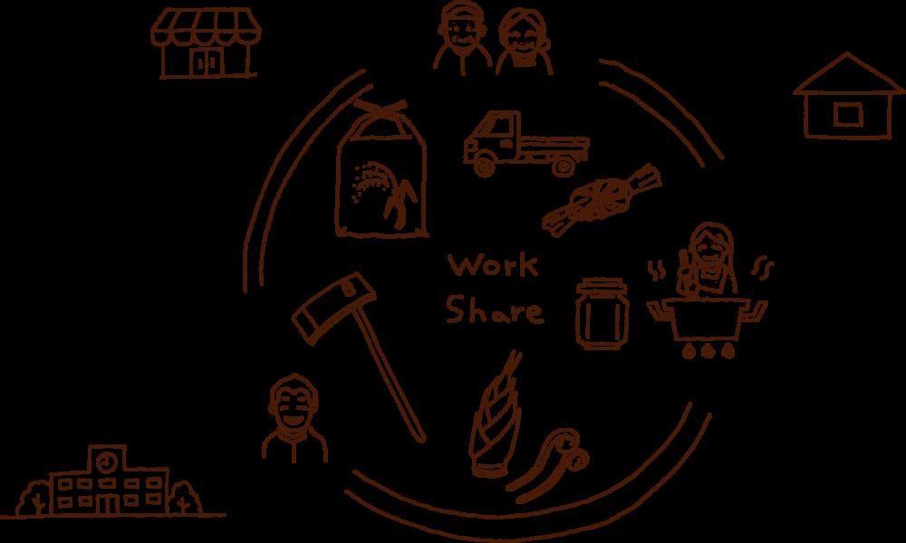 地域人材と連携したワークシェアリング